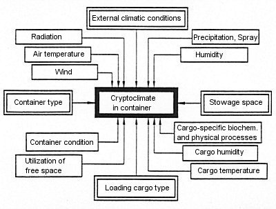 scharnow 10 03 02 009 Climate in the container and climatic influencing factors